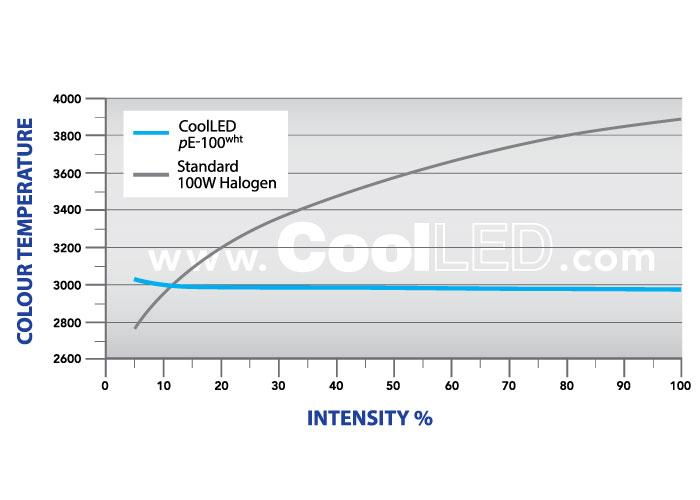 CoolLED pE-100wht-Colour-Balance-Graph