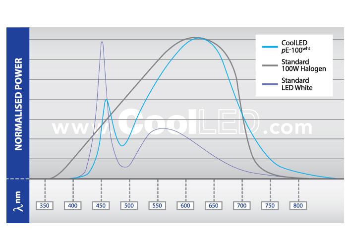 CoolLED pE-100wht-Spectrum-Graph