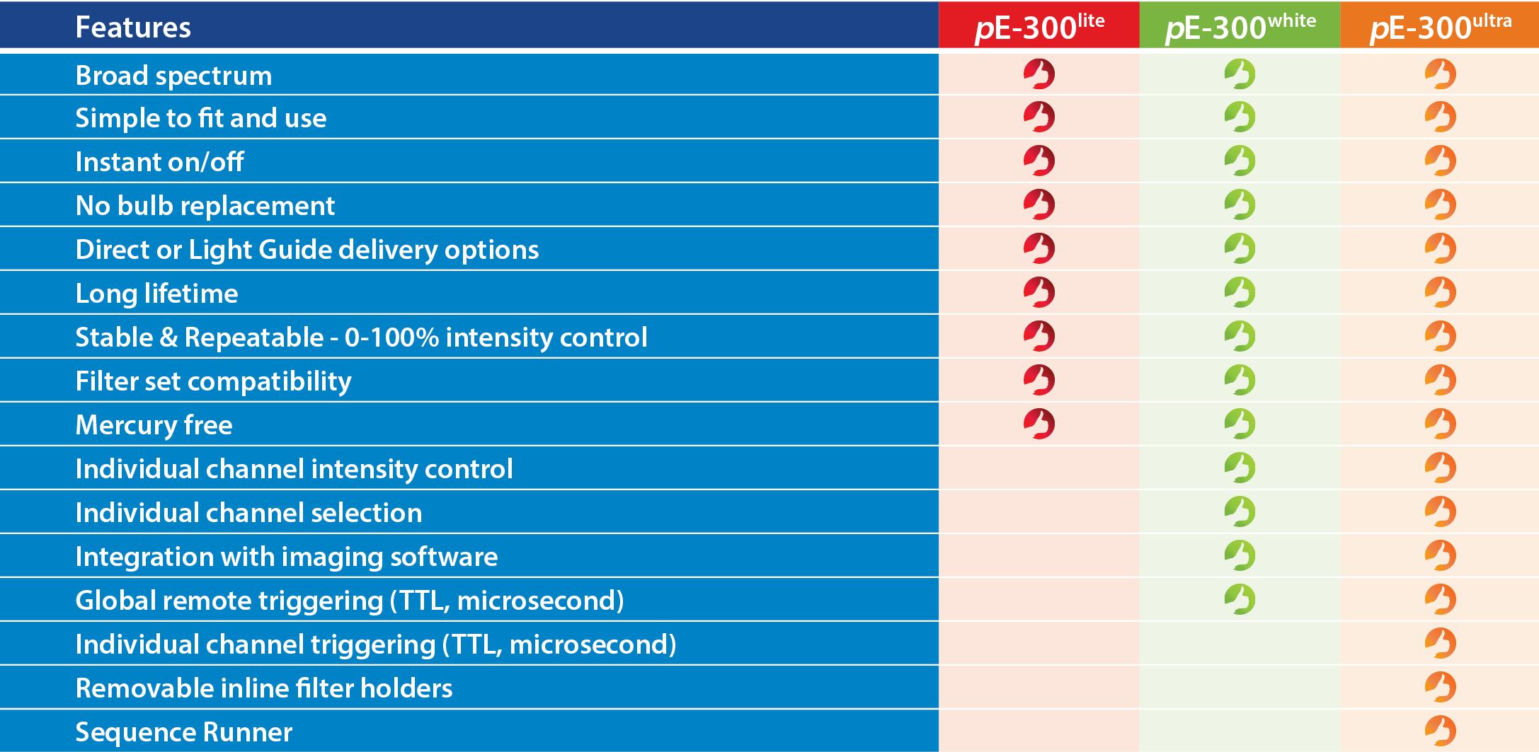 pE-300white | LED Microscope Illuminator | CoolLED LED