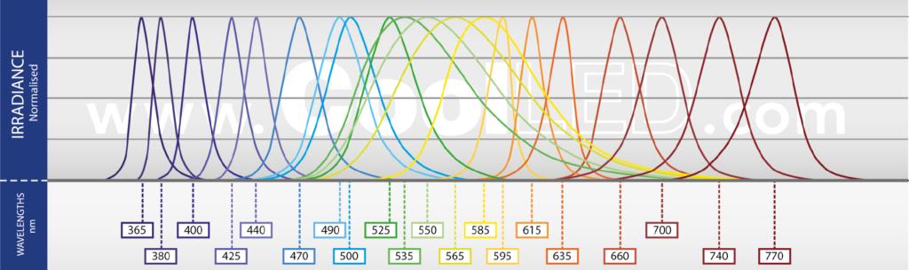pE-100 spectrums 010321