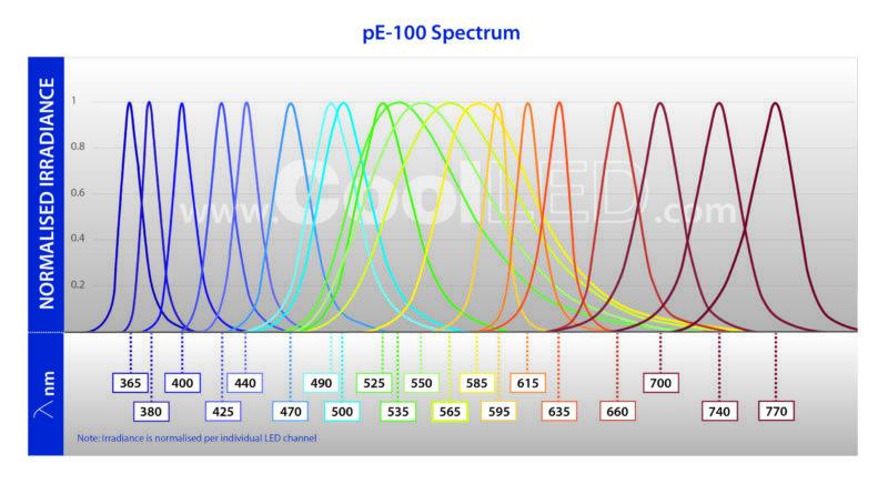 pE 100 Spectrums