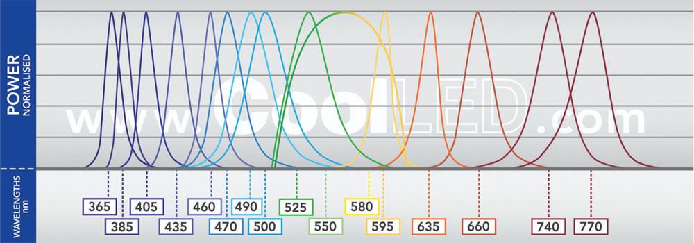 pe-4000 Spectrum Graph
