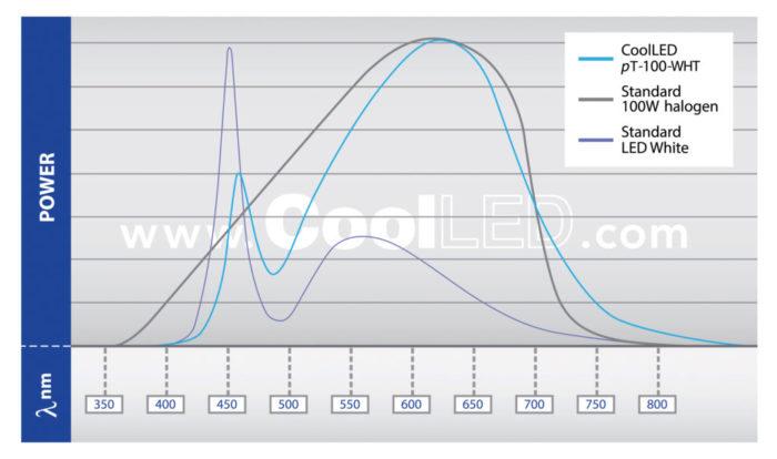 pT100wht SpectComparisonGraph Oct18 002 1024x605 1