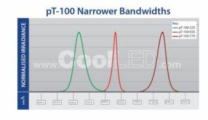 CoolLED pT100 narrow bandwidths