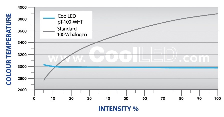 CoolLED pT 100 WHT colour temperature comparison - Microscope Illumination System