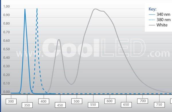 CoolLED pE-340fura graph - Calcium Imaging Light Source