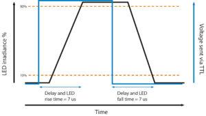 TTL triggering graph