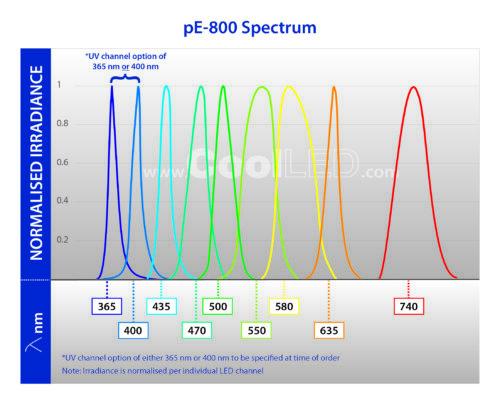 pE 800 Spectrum