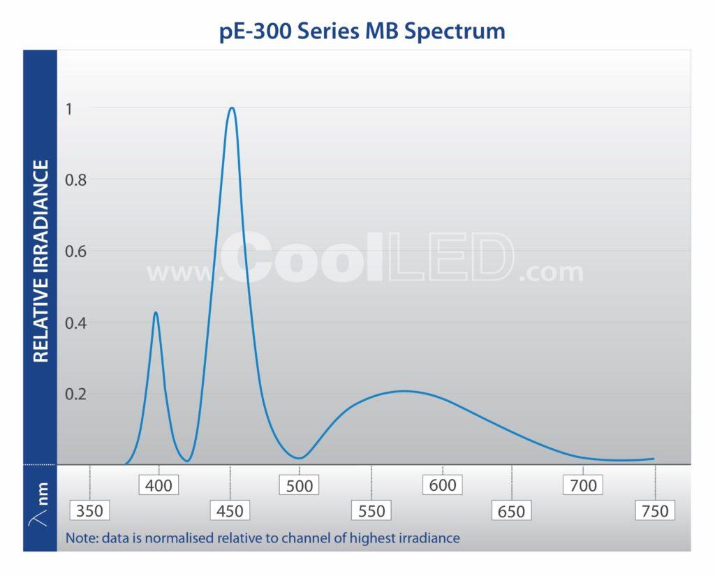 pE 300 Series MB Spectrum