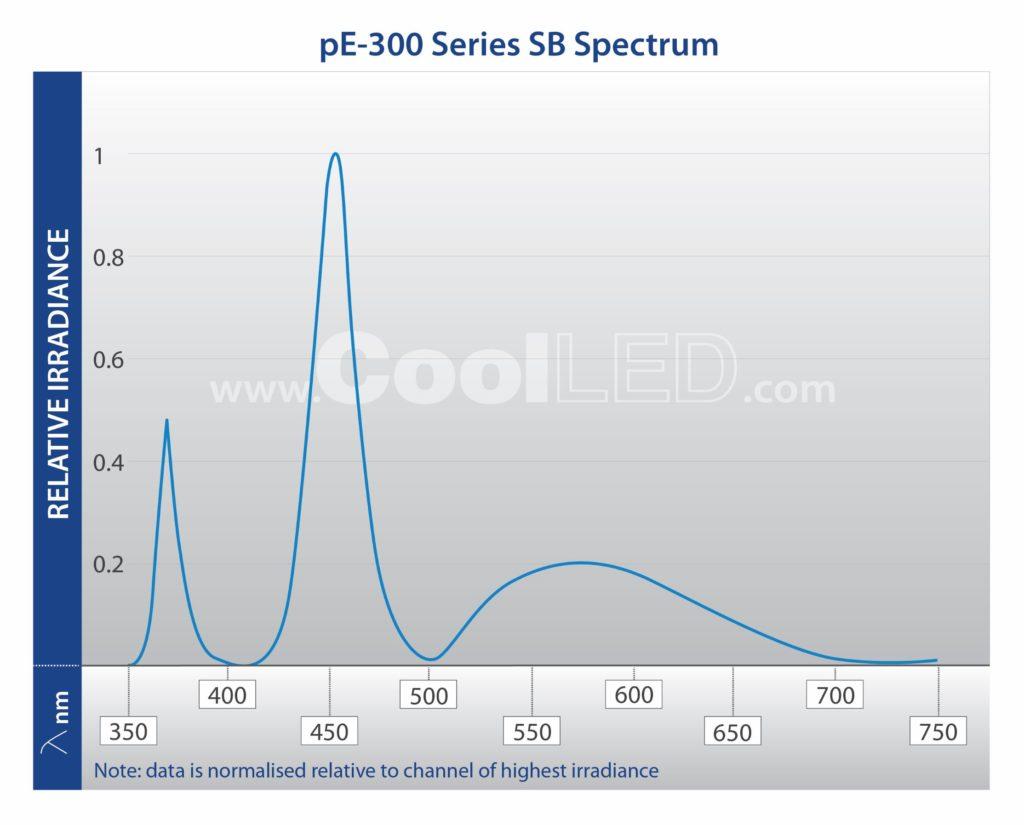 pE 300 Series SB Spectrum