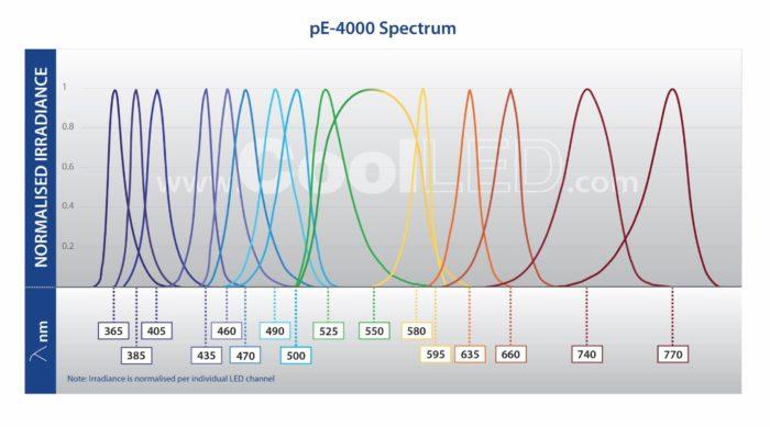 pE 400 Spectrum