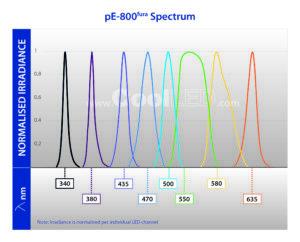 2107002 pE800fura Spectrum v3 01